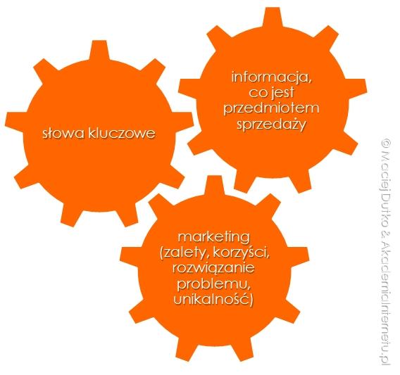 akademiainternetu_pl_dobry_tytul_oferty