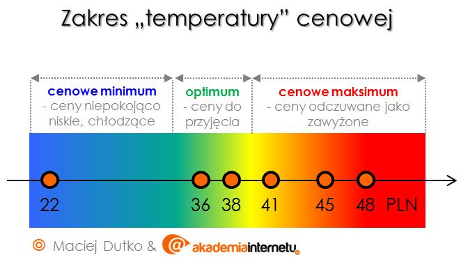 efektpenisa-05-zakres-temperatury-cenowej
