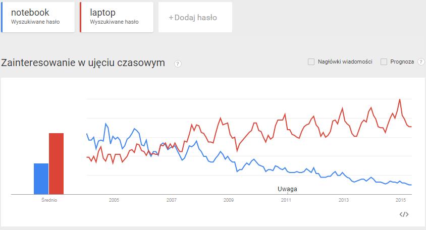akademiainternetu_pl_dobry_tytul_laptop_wykres