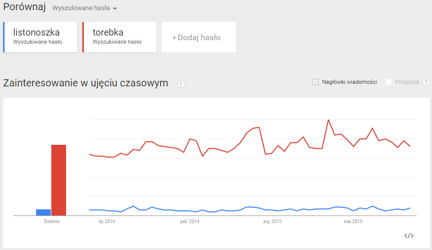 akademiainternetu_pl_dobry_tytul_listonoszka_wykres