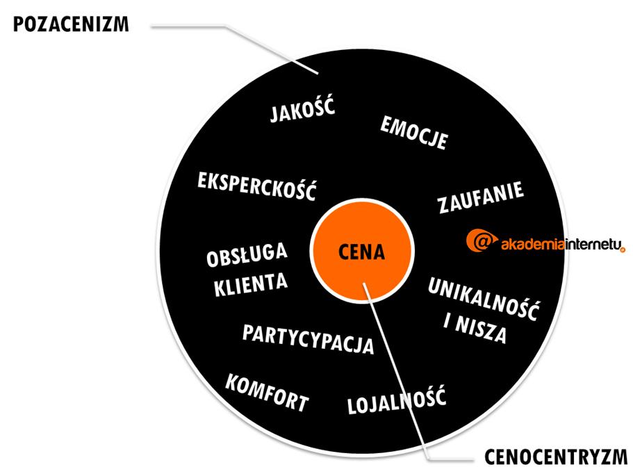 cenocentryzm-pozacenizm